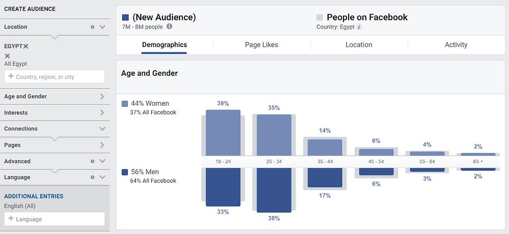 مستخدمي Facebook في مصر ممن يستخدمون واجهات إنجليزية