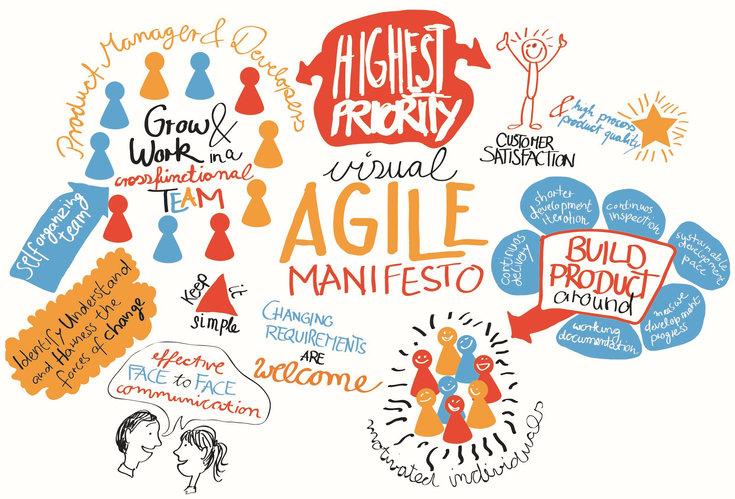 Design Thinking, Méthodes Agiles