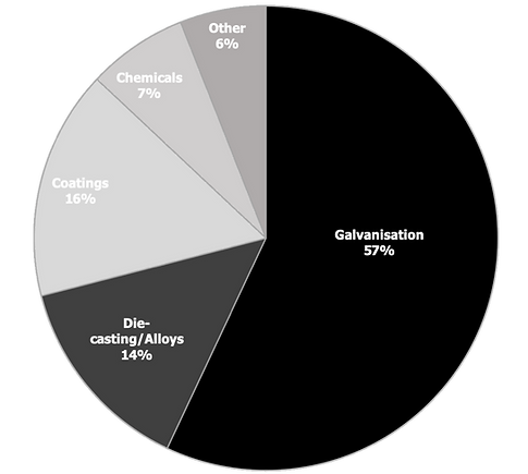 Global Zinc Use Pie Chart