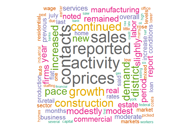 Fed Beige Book – made in R with 'tm' and 'wordcloud' packages.