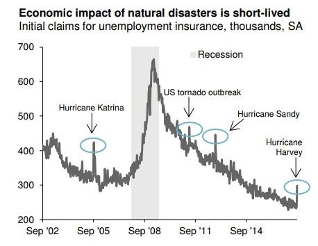 Random Market News, 11 September 2017, Irma damage 25% of original forecast, why U.S. battery startu