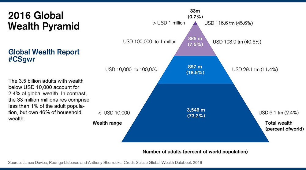 Credit Suisse 2016 Global Wealth Pyramid
