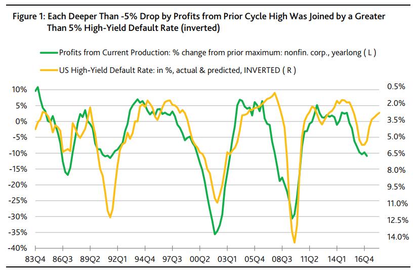 Source: Moody's Investors Service, Weekly Market Outlook