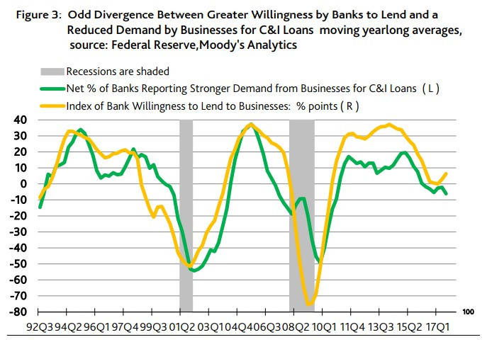 Source: Federal Reserve, Moody's Analytics