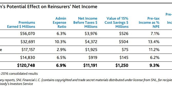 Random Market News, 18 September 2017, Blockchain saving reinsurers 10% on SG&A, T+2 clearing li