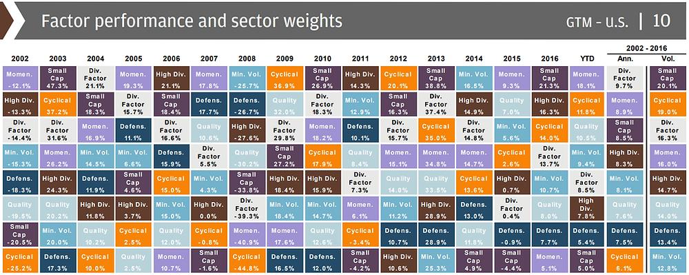 Source: JPMorgan Asset Management, Guide to the Markets 3Q 2017