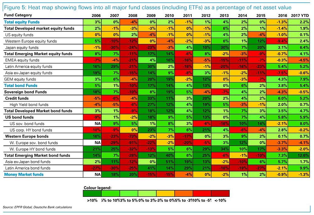 Source: EPFR Global, Deutsche Bank, @NickatFP