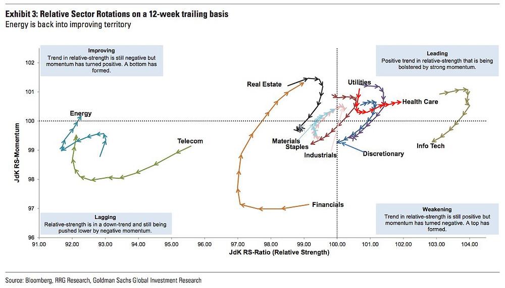 Source: Bloomberg, RRG Research, Goldman Sachs Global Investment Research, @joshdigga