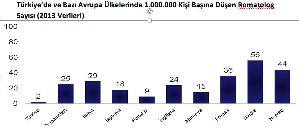 Türkiye'de ve Bazı Avrupa Ülkelerinde 1.000.000 Kişi Başına Düşen Romatolog Sayısı (2013 yılı verileri)