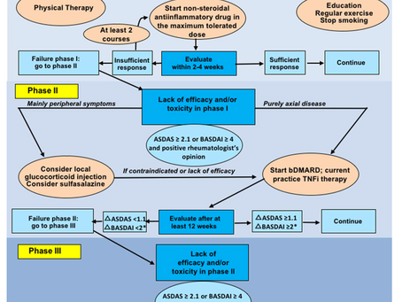 Aksiyal Spondiloartritte (ankilozan spondilit) yeni tedavi önerileri