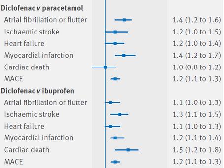 Yaygın olarak kullanılan bir ağrı kesici ilaç olan  diclofenac  ile  kardiyovasküler  riskte artma