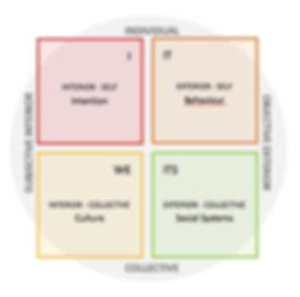 Quadrants.jpeg