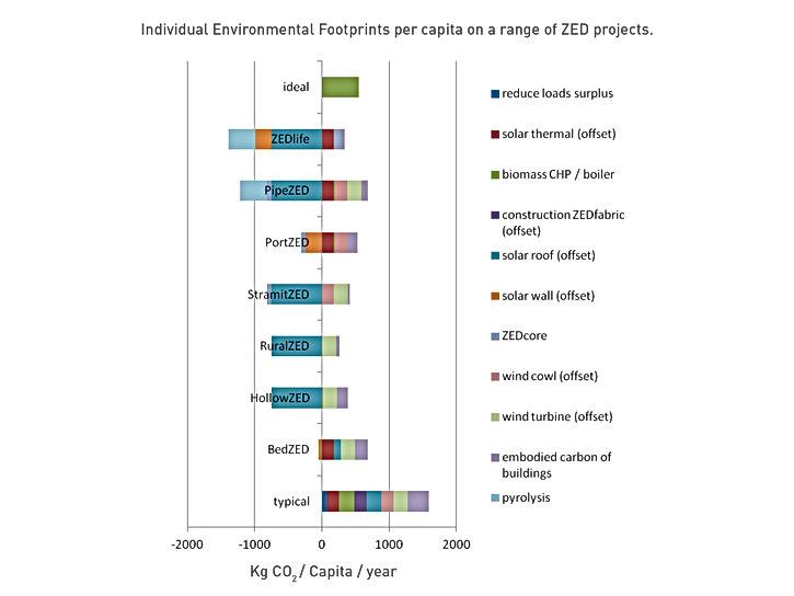 Individual environmental footprintsper capita o a range of ZEDprojects