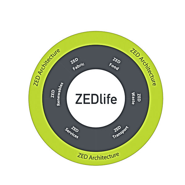 ZEDlife circle
