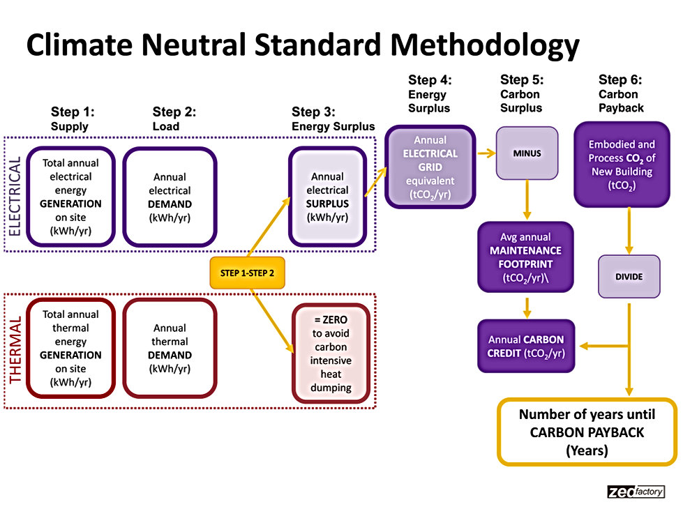 Climate Neutral Standard Methdology