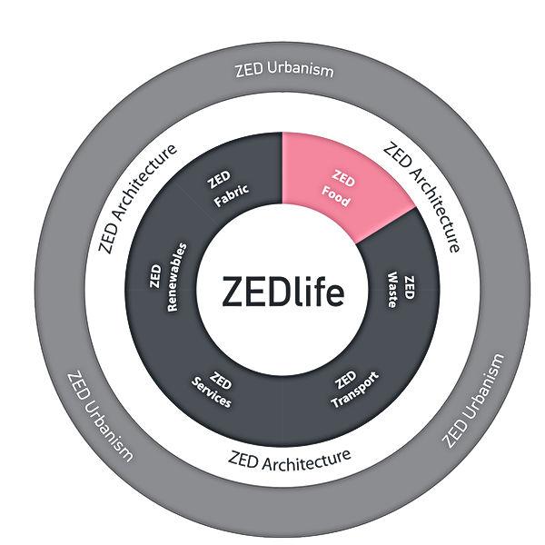 ZEDfood