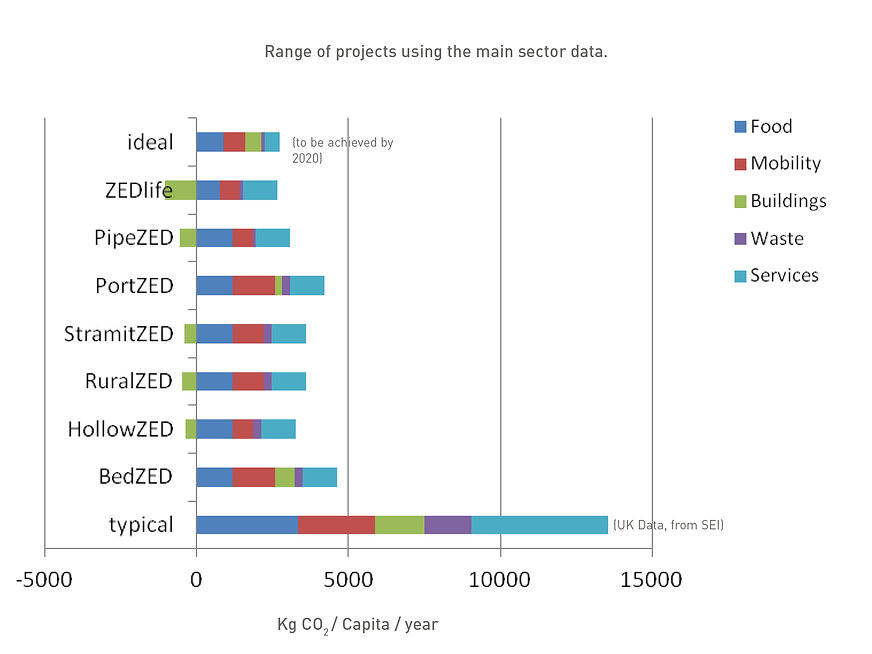 Range of projects using the main sector data