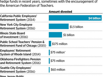 Teachers Union and Hedge Funds War Over Pension Billions