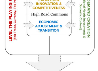 The High Road Commons for Industrial Innovation and Economic Transition