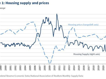 Alleviating Supply Constraints in the Housing Market