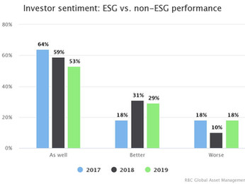 Signs ESG might be facing headwinds