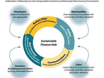Highlights from Heartland's Sustainable Finance Hub Deep Dive