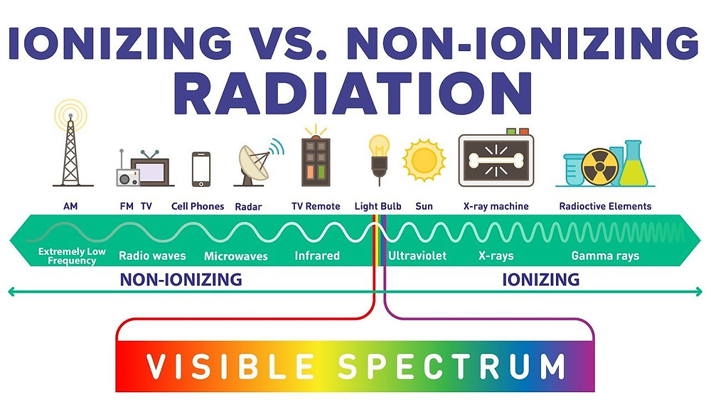 Diagram of Non-ionizing to Ionizing Radiation Spectrum