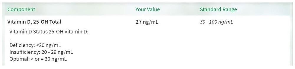 My Actual Vitamin D Levels