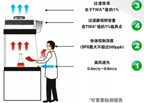 Filtracion aire toxico laboratorio
