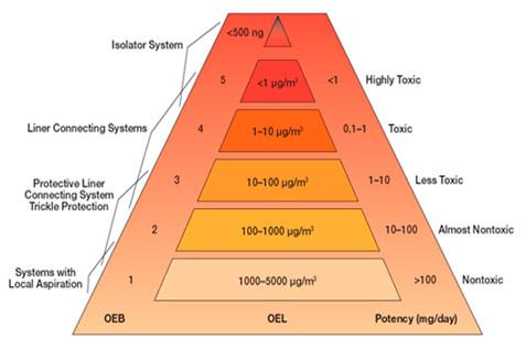 Clasificacion de Contaminacion Laboratorio