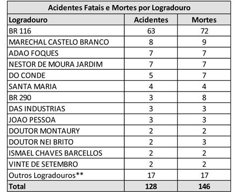 Em uma década,  Município registra  146 mortes no trânsito