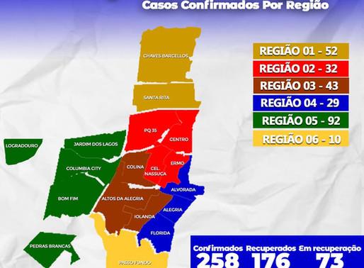 Guaíba registra mais uma         morte  por coronavírus
