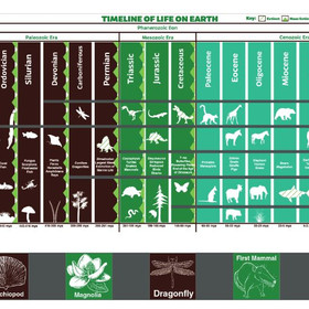 Interactive Earth timeline graphic