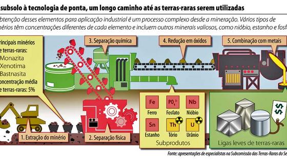 Técnicas de mineração