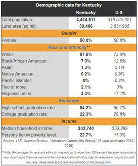Kentucky Demographics