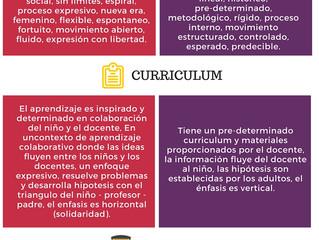 Reggio versus Montessori