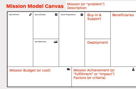 MISSION MODEL CANVAS: Una adaptación al BMC para Organizaciones