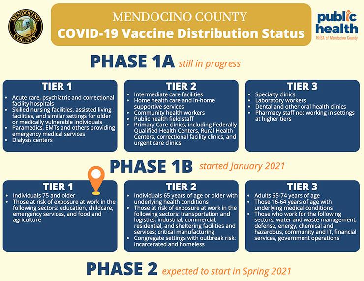 COVID-19 Vaccinations in Mendicino County