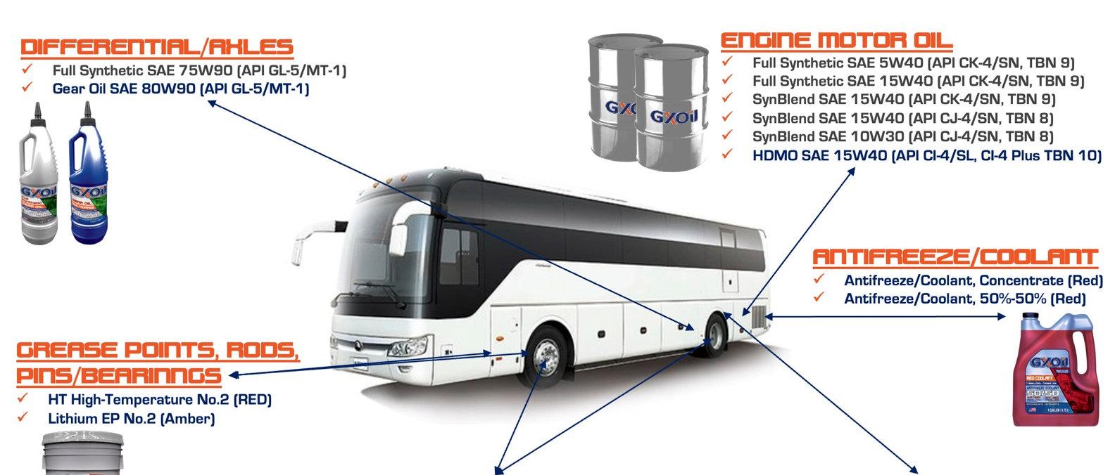 GXOil-Buses Lubrication Guide (2021).jpg