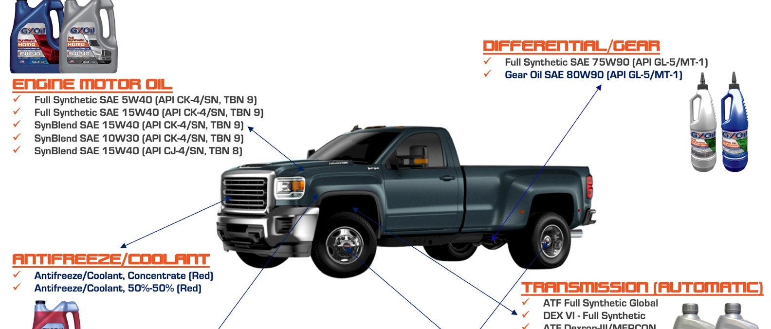 GXOil-Light Duty Diesel Trucks Lubrication Guide (2021).jpg