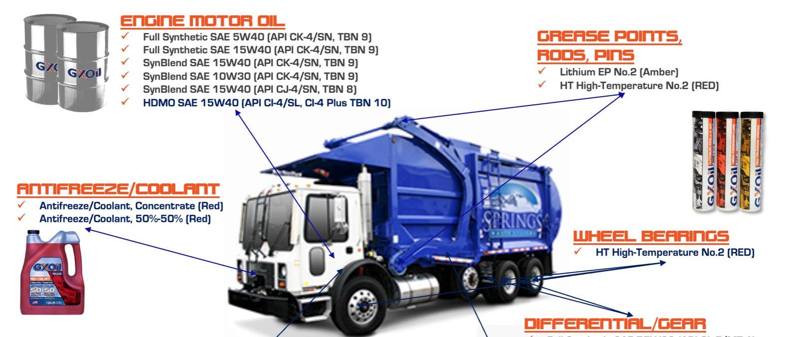 GXOil Waste Truck Service Lubrication Guide (2021).jpg