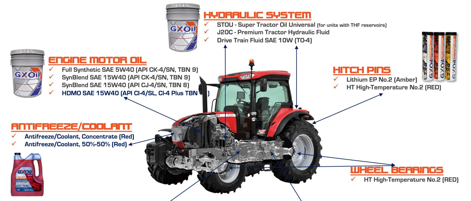 GXOil-Agricultural Equipment Lubrication Guide (2021).jpg