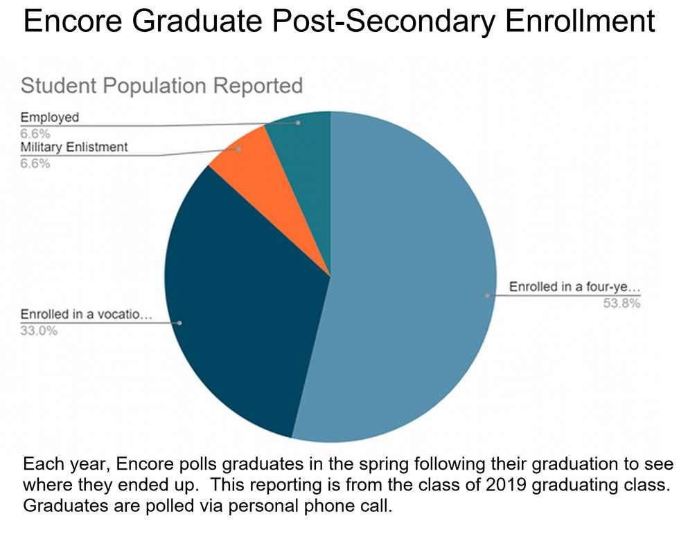 postsecondary enrollment.png