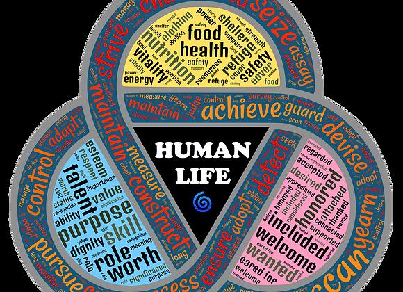 Understanding Your Human Needs - Activity Sheet