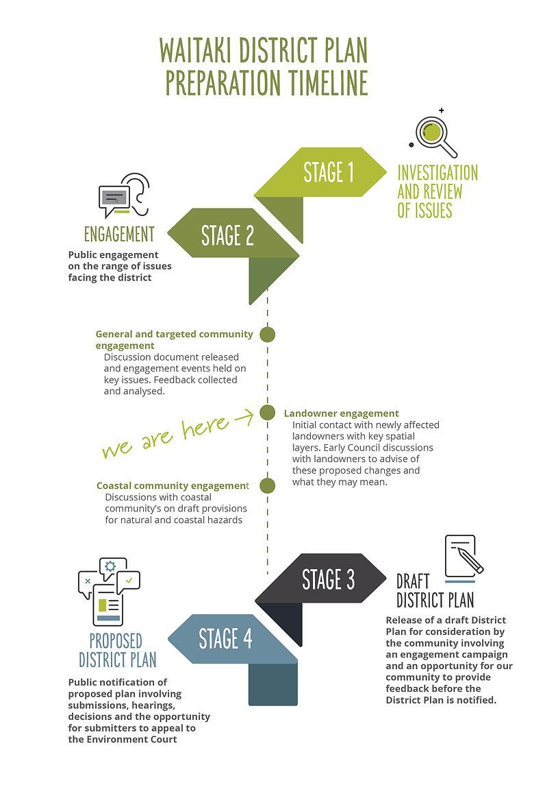 Change of Plan preparation timeline-03.j