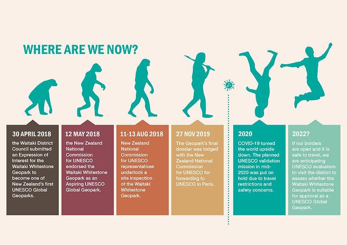 WWGP UNESCO timeline.jpg