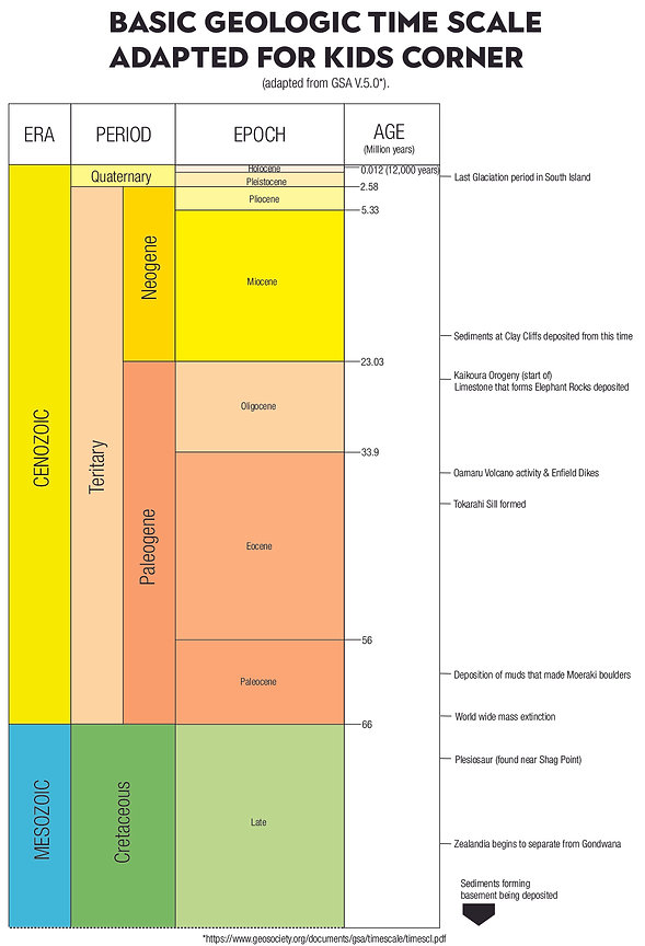 Geological timescale.jpg