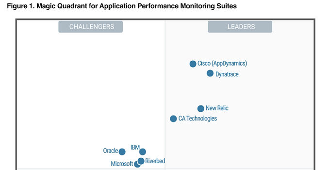 Dynatrace is an industry leader for the 8th consecutive year