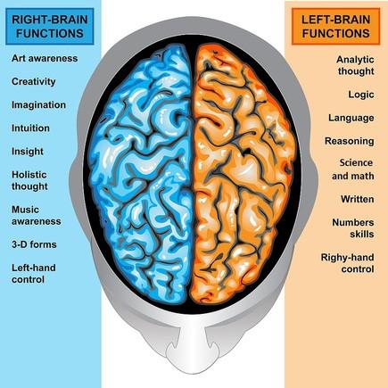 Right Brain Photography.