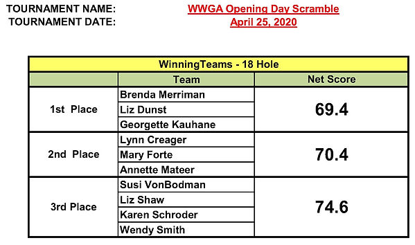 2020 WWGA Opening Day Scramble winners.j